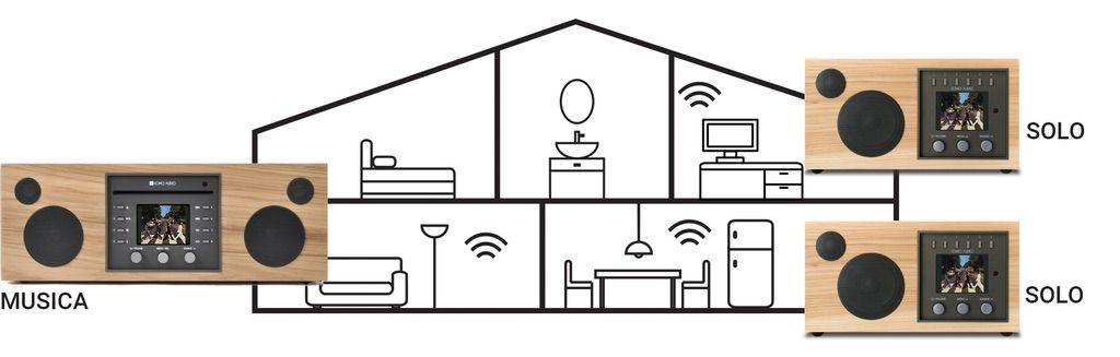 Multi-room integrado en Como Audio