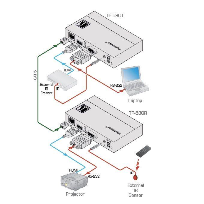 Ejemplo de conexionado con el Kramer TP-580T