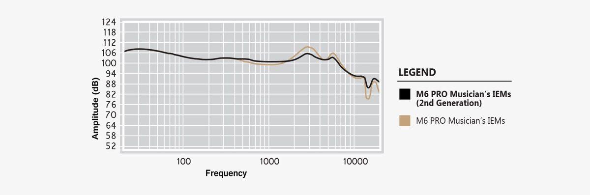 Comparativa entre generaciones del los Mee audio M6 Pro